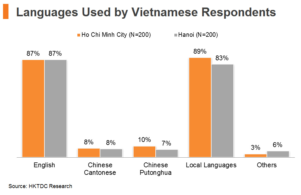 Chart: Languages Used by Vietnamese Respondents