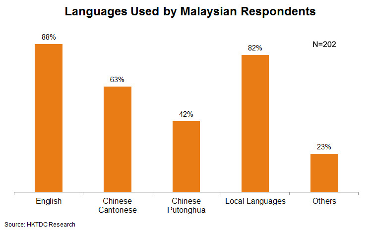 Chart: Languages Used by Malaysian Respondents