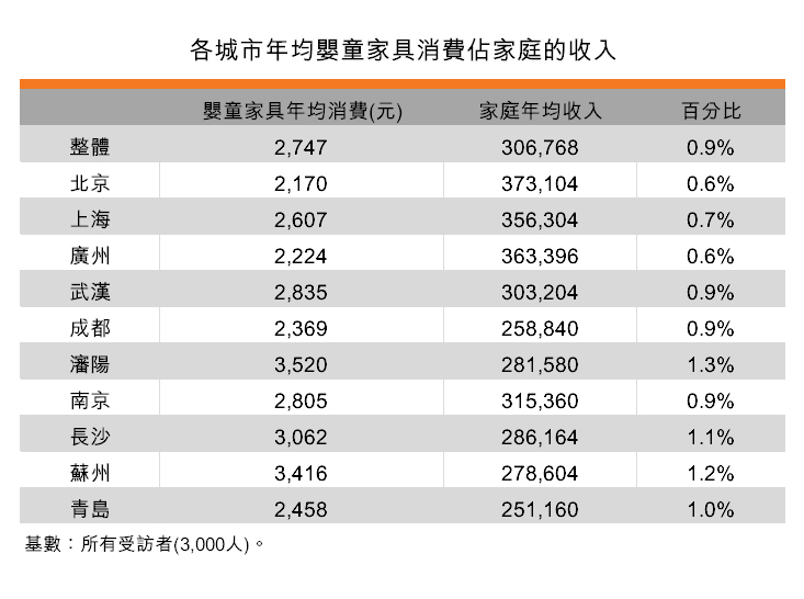 表:各城市年均婴童家具消费占家庭的收入