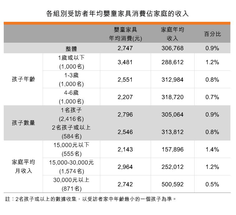 表:各組別受訪者年均嬰童家具消費佔家庭的收入