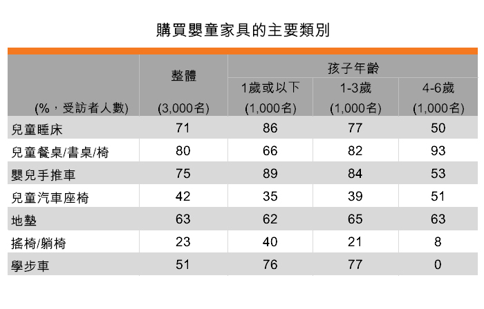 表:购买婴童家具的主要类别