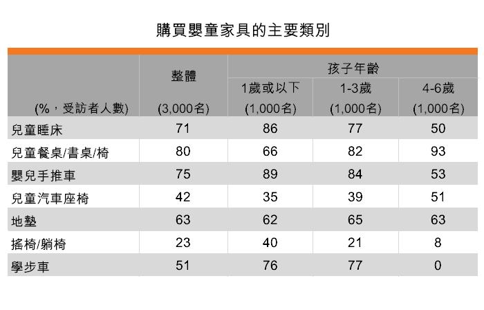表:購買嬰童家具的主要類別
