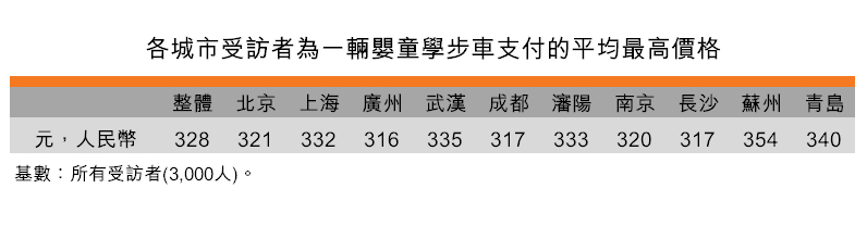 表:各城市受访者为一辆婴童学步车支付的平均最高价格