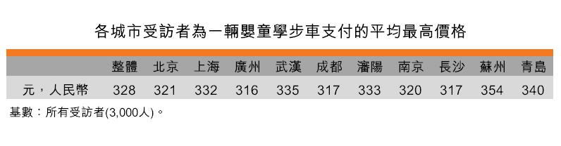 表:各城市受訪者為一輛嬰童學步車支付的平均最高價格