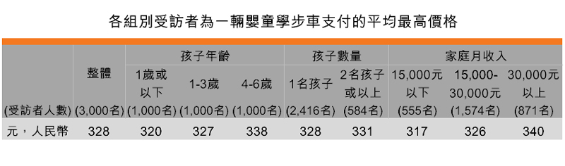 表:各組別受訪者為一輛嬰童學步車支付的平均最高價格