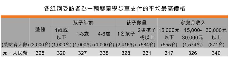表:各组别受访者为一辆婴童学步车支付的平均最高价格