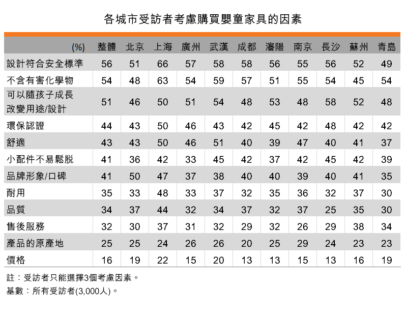 表:各城市受访者考虑购买婴童家具的因素