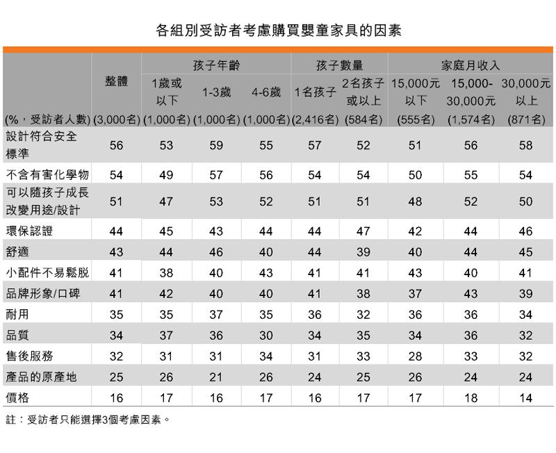 表:各組別受訪者考慮購買嬰童家具的因素