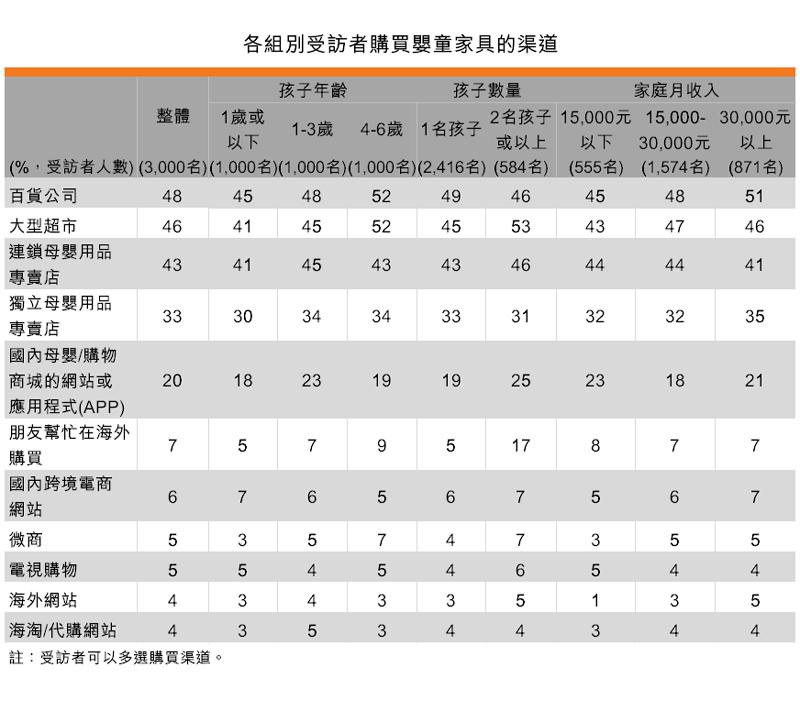 表:各组别受访者购买婴童家具的渠道