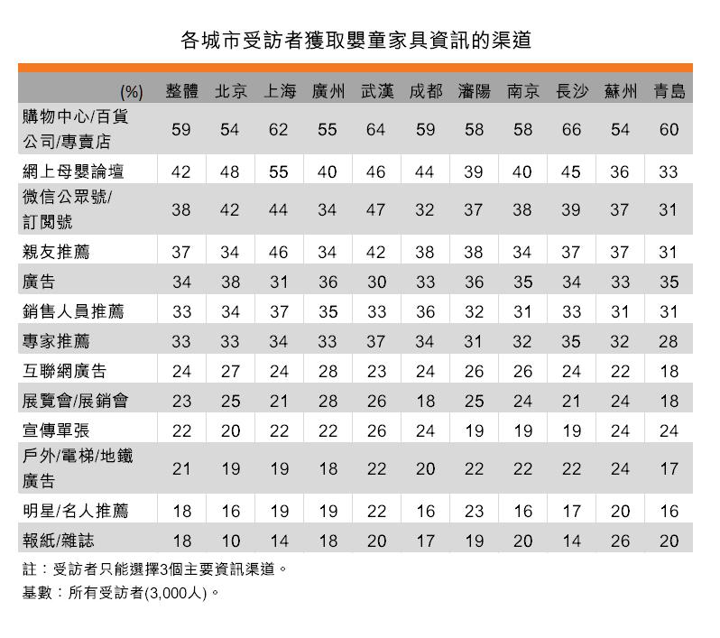 表:各城市受访者获取婴童家具资讯的渠道