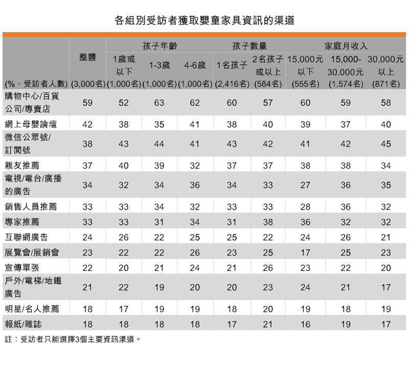 表:各組別受訪者獲取嬰童家具資訊的渠道