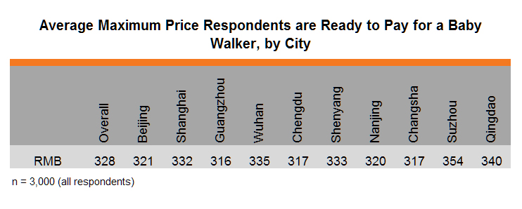 Table: Average Maximum Price Respondents are Ready to Pay for a Baby Walker, by City