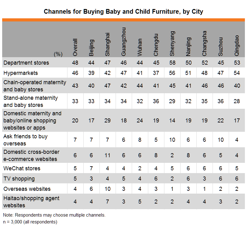 Table: Channels for Buying Baby and Child Furniture, by City