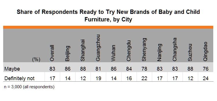 Table: Share of Respondents Ready to Try New Brands of Baby and Child Furniture, by City