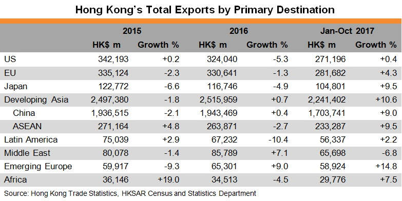 Table: Hong Kong's Total Exports by Primary Destination
