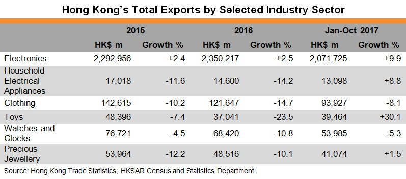 Table: Hong Kong's Total Exports by Selected Industry Sector