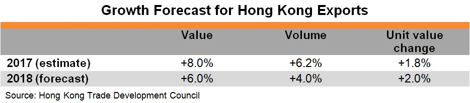 Table: Growth Forecast for Hong Kong Exports