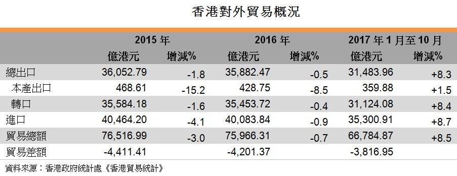 表: 香港對外貿易概況