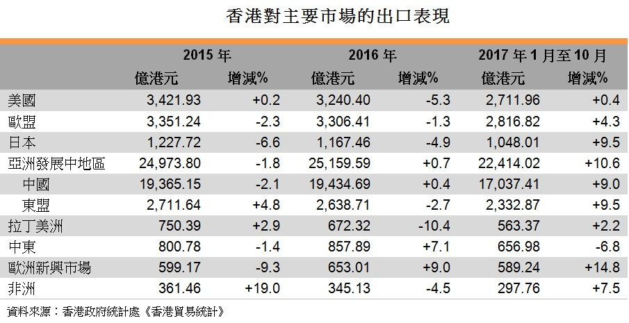 表: 香港對主要市場的出口表現