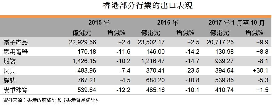 表: 香港部分行業的出口表現