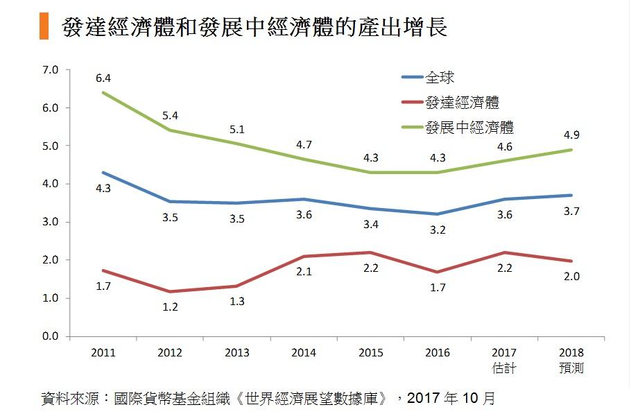 圖: 發達經濟體和發展經體的產出增長
