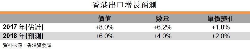 表: 香港出口增長預測