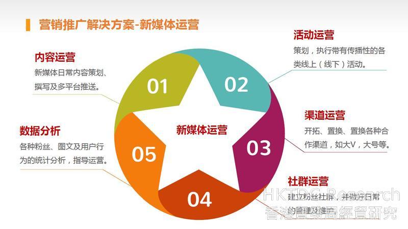 圖:營銷推廣解決方案 – 新媒體運營。