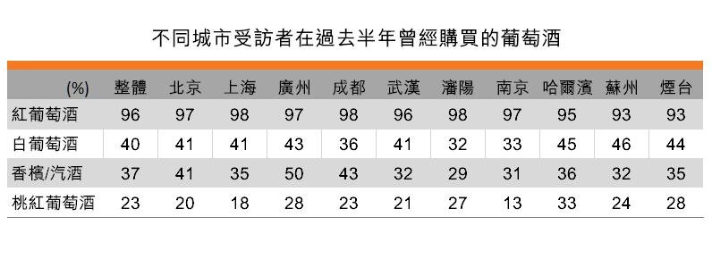 表:不同城市受访者在过去半年曾经购买的葡萄酒