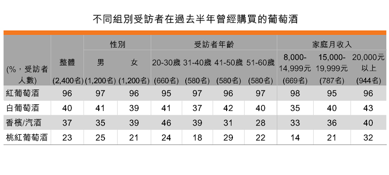 表:不同组别受访者在过去半年曾经购买的葡萄酒