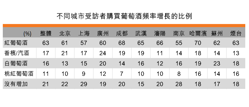 表:不同城市受访者购买葡萄酒频率增长的比例