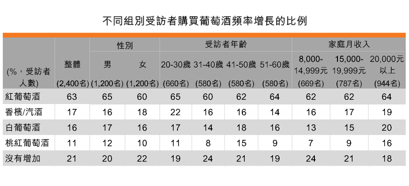 表:不同组别受访者购买葡萄酒频率增长的比例