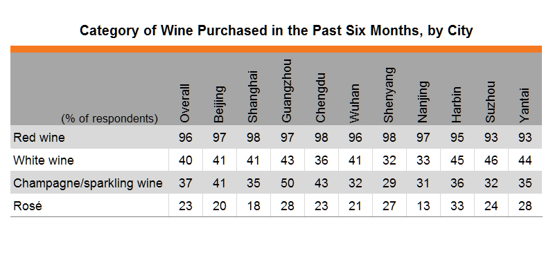 Table: Category of Wine Purchased in the Past Six Months, by City