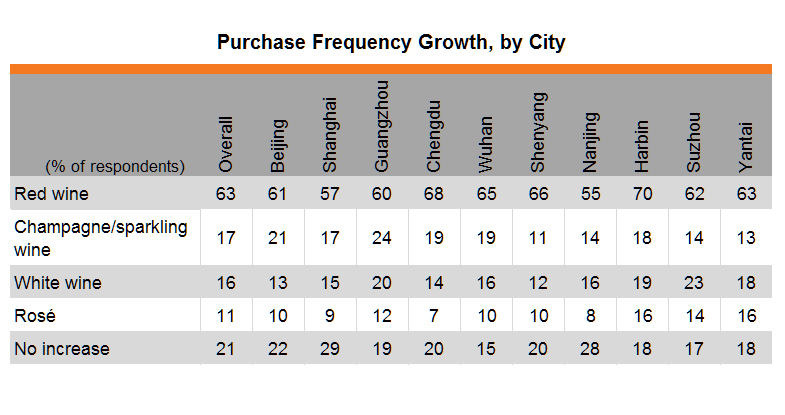 Table: Purchase Frequency Growth, by City