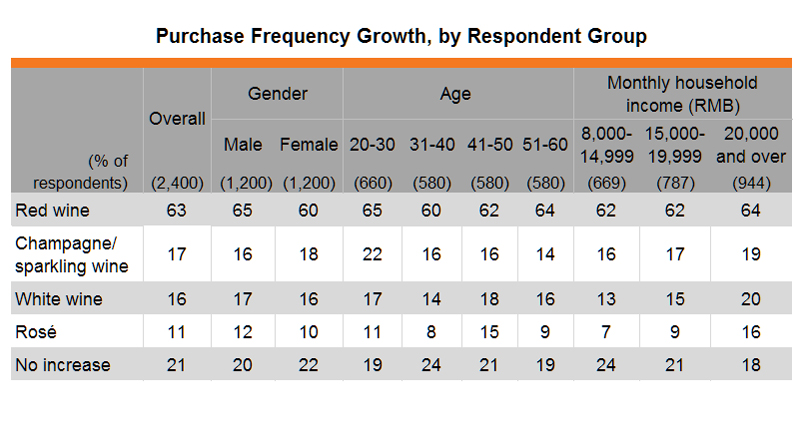 Table: Purchase Frequency Growth, by Respondent Group