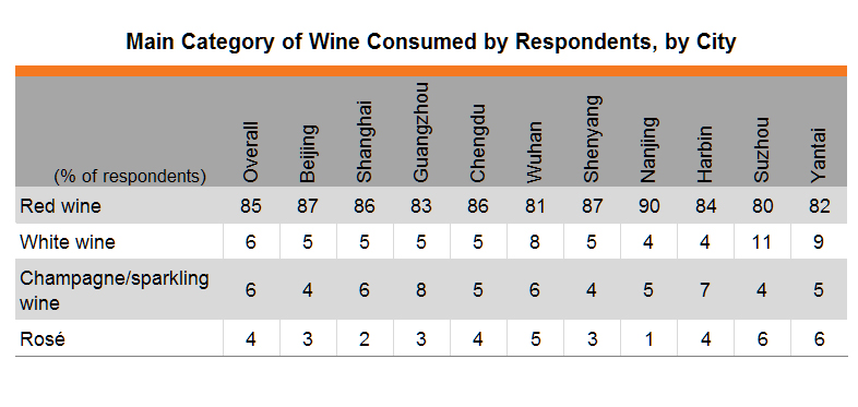 Table: Main Category of Wine Consumed by Respondents, by City