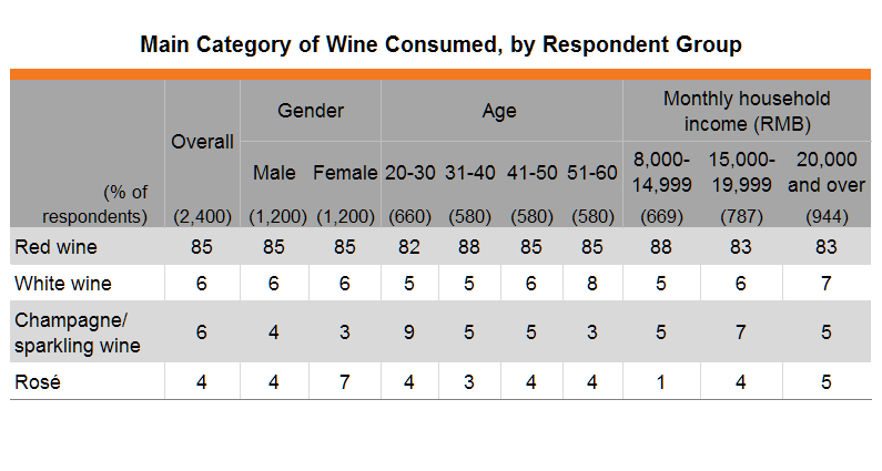 Table: Main Category of Wine Consumed, by Respondent Group