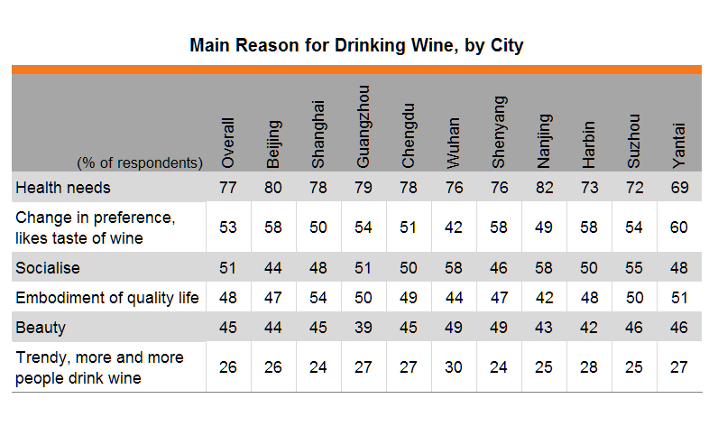 Table: Main Reason for Drinking Wine, by City
