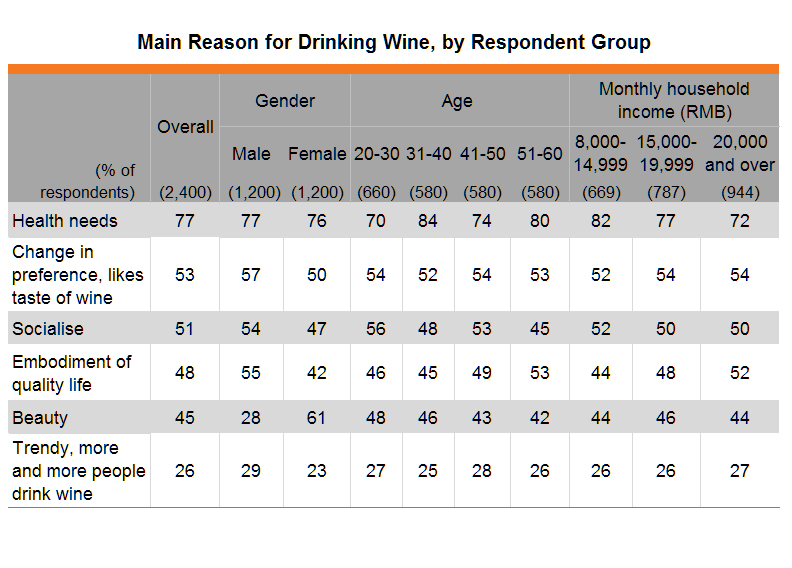 Table: Main Reason for Drinking Wine, by Respondent Group