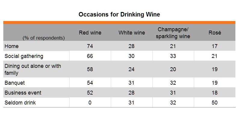 Table: Occasions for Drinking Wine