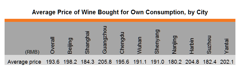 Table: Average Price of Wine Bought for Own Consumption, by City