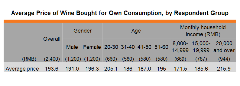 Table: Average Price of Wine Bought for Own Consumption, by Respondent Group
