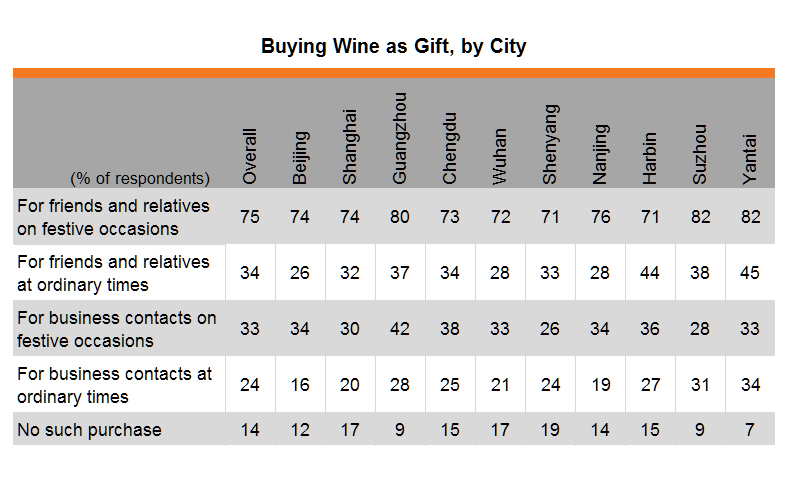 Table: Buying Wine as Gift, by City