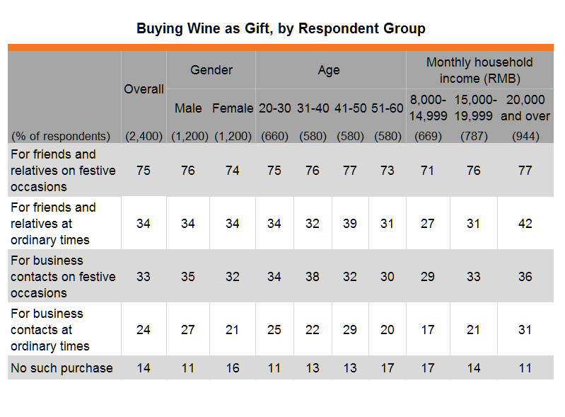Table: Buying Wine as Gift, by Respondent Group