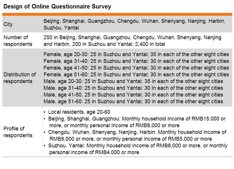 Table: Design of Online Questionnaire Survey