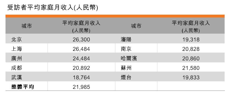 表:受访者平均家庭月收入 (人民币)