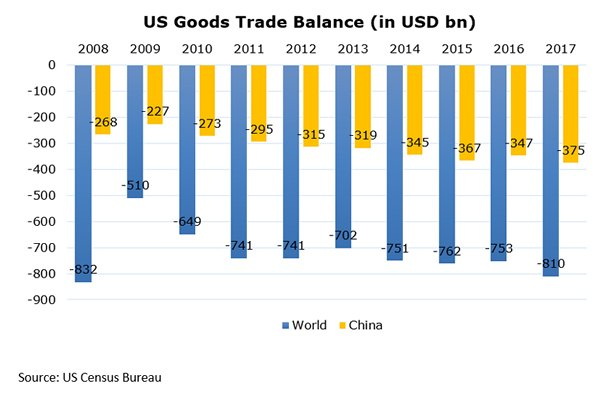 Chart: US Goods Trade Balance (in USD bn)