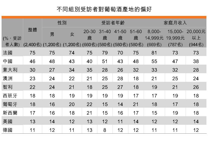 表:不同组别受访者对葡萄酒产地的偏好