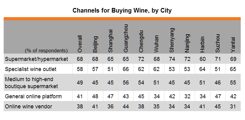 Table: Channels for Buying Wine, by City