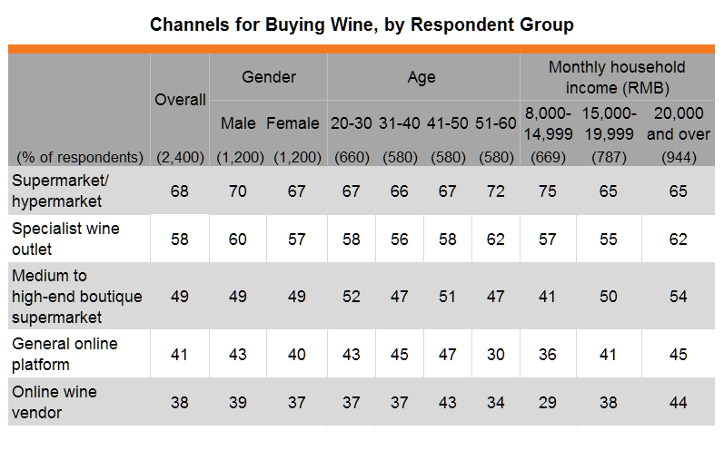 Table: Channels for Buying Wine, by Respondent Group