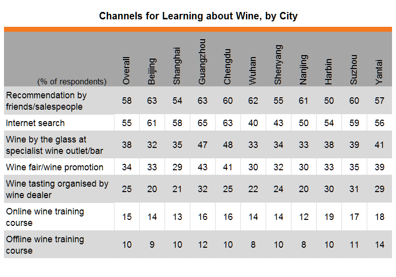 Table: Channels for Learning about Wine, by City
